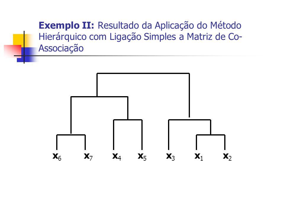 Exemplo II: Resultado da Aplicação do Método Hierárquico com Ligação Simples a Matriz de Co- Associação x 6 x 7 x 4 x 5 x 3 x 1 x 2