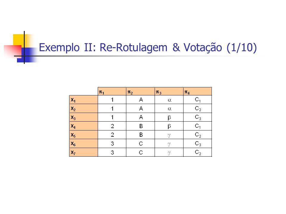 Exemplo II: Re-Rotulagem & Votação (1/10)