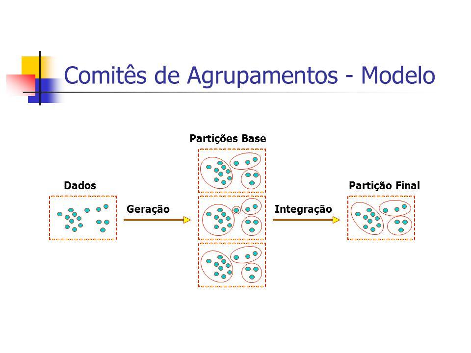 Função Consenso: MCLA Como no caso do HGPA, cada grupo é representado como uma hiper-aresta A idéia do MCLA é: Agrupar e collapsar hiper-arestas (grupos) relacionadas Atribuição de cada instância a hiper-aresta colapsada a qual ele pertença mais fortemente A determinação das hiper-arestas que são consideradas relacionadas para o propósito de junção é feita por meio de um agrupamento baseado em grafos das hiper-arestas Cada grupo de hiper-arestas é chamado de meta-grupo A junção reduz o número de hiper-arestas para k