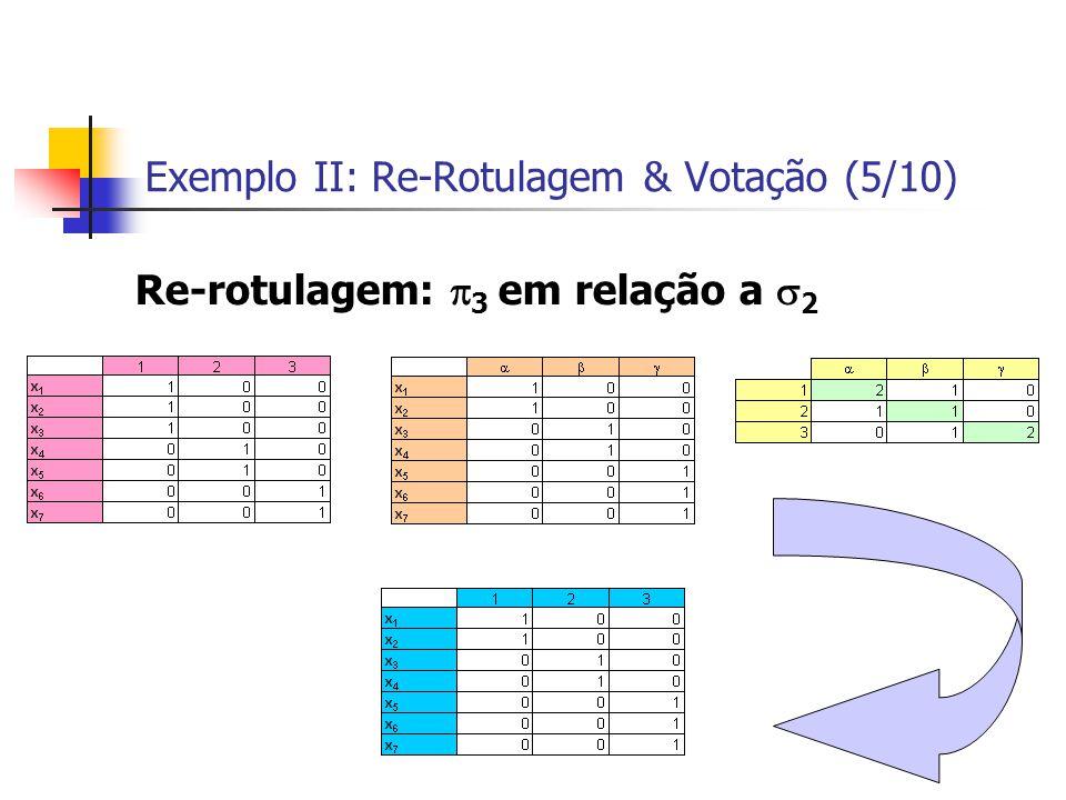 Exemplo II: Re-Rotulagem & Votação (5/10) Re-rotulagem:  3 em relação a  2