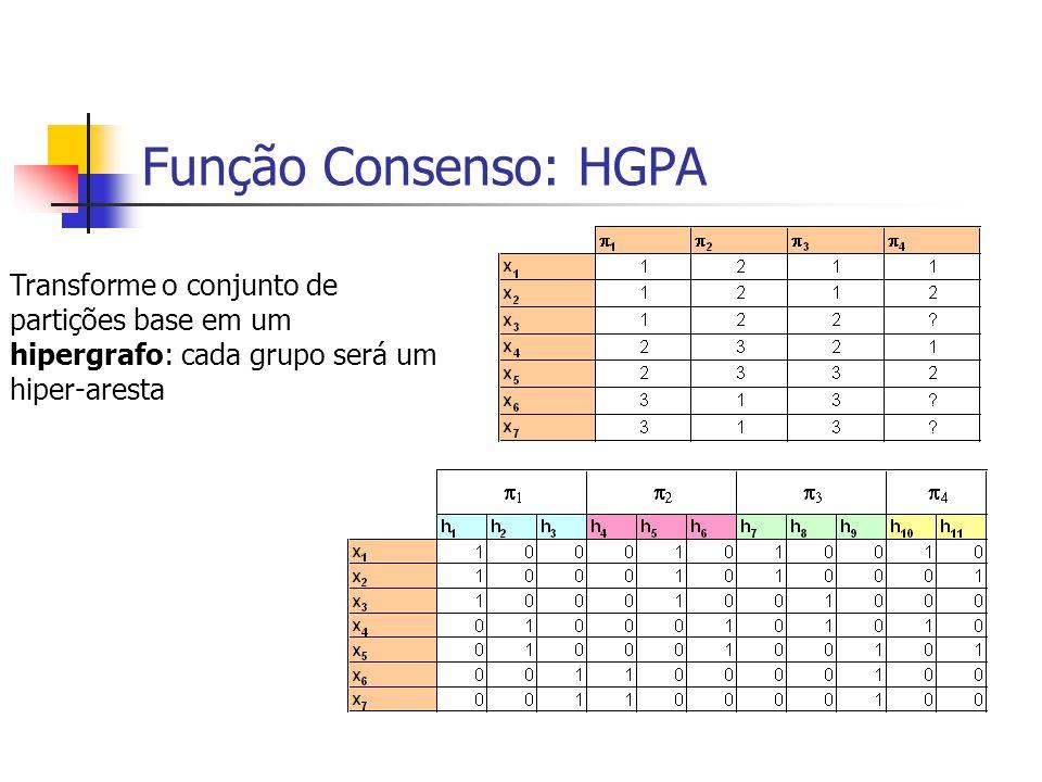 Função Consenso: HGPA Transforme o conjunto de partições base em um hipergrafo: cada grupo será um hiper-aresta