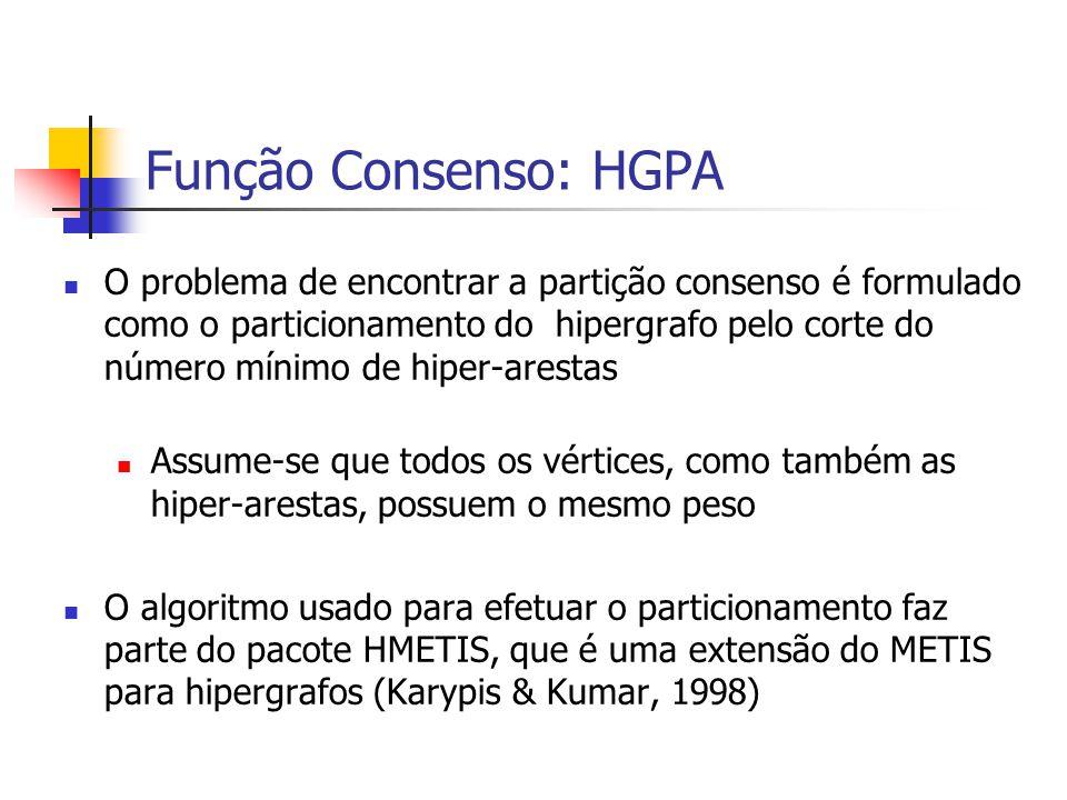 Função Consenso: HGPA O problema de encontrar a partição consenso é formulado como o particionamento do hipergrafo pelo corte do número mínimo de hipe