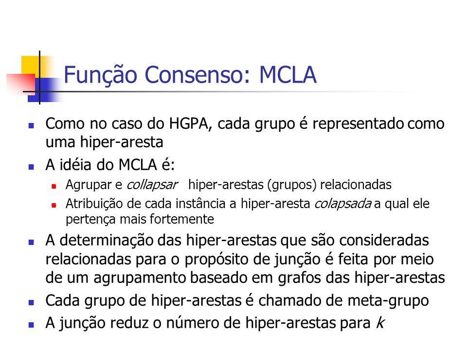 Função Consenso: MCLA Como no caso do HGPA, cada grupo é representado como uma hiper-aresta A idéia do MCLA é: Agrupar e collapsar hiper-arestas (grup