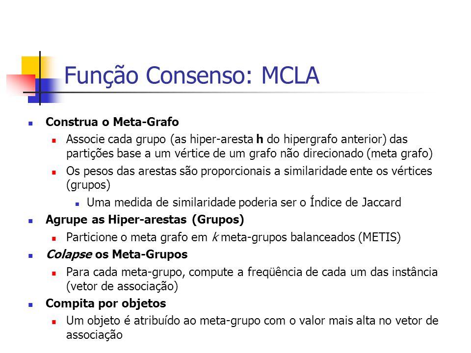 Função Consenso: MCLA Construa o Meta-Grafo Associe cada grupo (as hiper-aresta h do hipergrafo anterior) das partições base a um vértice de um grafo
