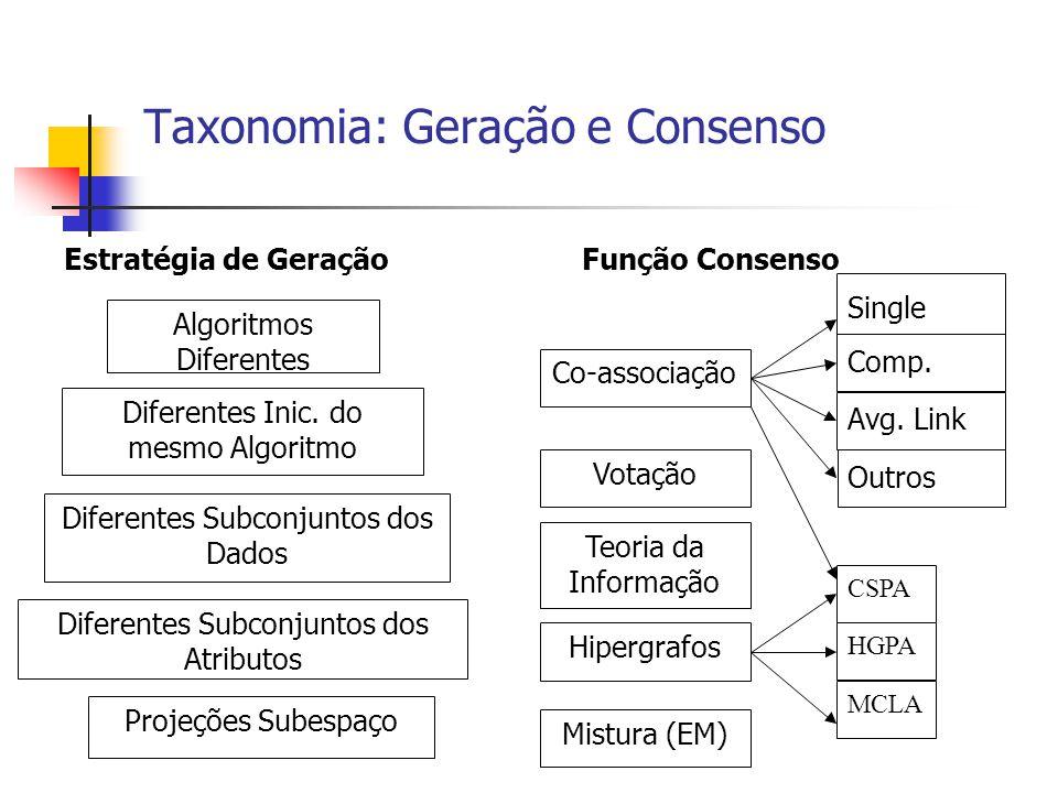 Função Consenso: CSPA Idêntica a abordagem de Matriz de Co-Associação C(x i,x j )=n ij /h, em que n ij é o número de vezes que as instâncias x i e x j foram atribuídas ao mesmo grupo entre as h partições base A matriz gerada é usada para a construção de um Grafo de Similaridade O método usado para particionar o grafo em k componentes é o METIS (Multilevel graph partitioning algorithm), desenvolvido por Karypis & Kumar (1998) Complexidade de tempo e espaço quadrada no número de instâncias
