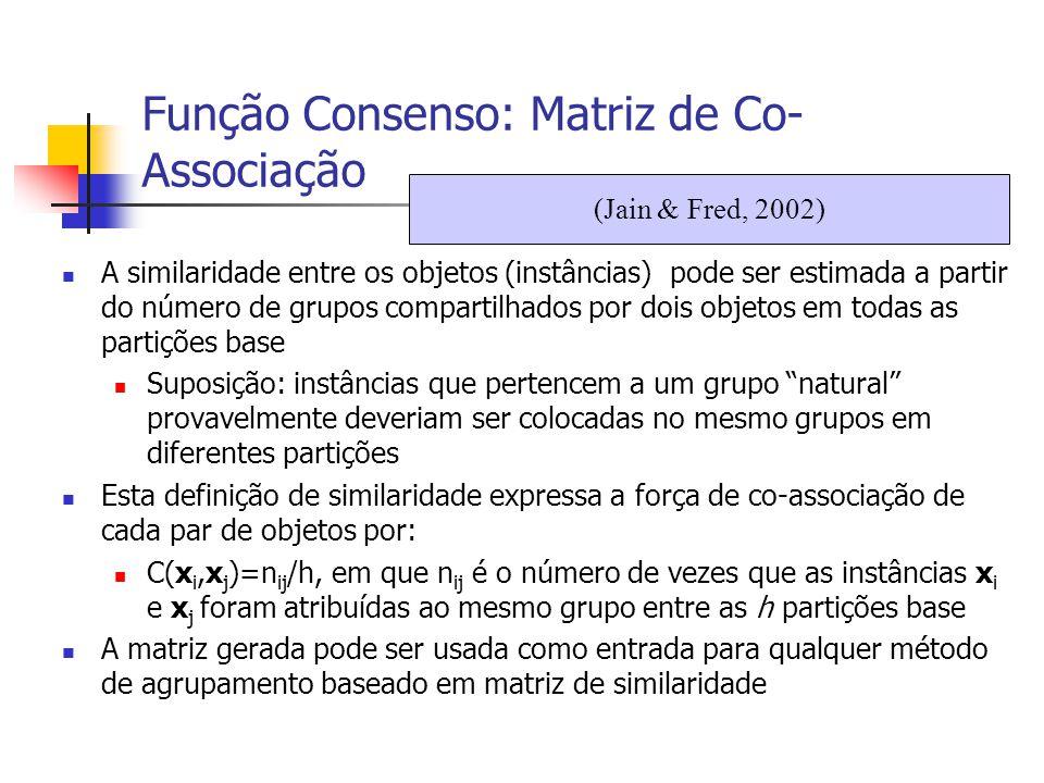 Função Consenso: Matriz de Co- Associação A similaridade entre os objetos (instâncias) pode ser estimada a partir do número de grupos compartilhados p