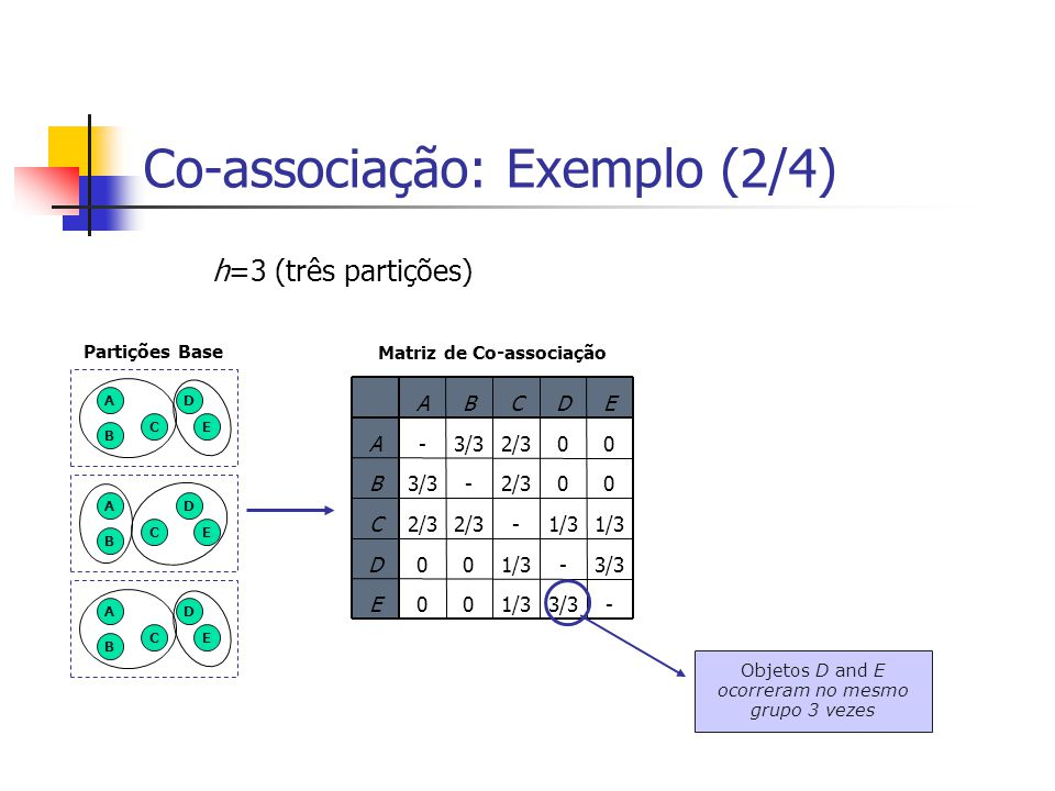 Co-associação: Exemplo (3/4) A Partições Base -3/31/300E 3/3-1/300D -2/3 C 00 -3/3B 002/33/3-A EDCBA BCDE Matriz de Co-associação ABCDEABCDE h=3 (três partições) Partição Final Meta-cluster A B C D E