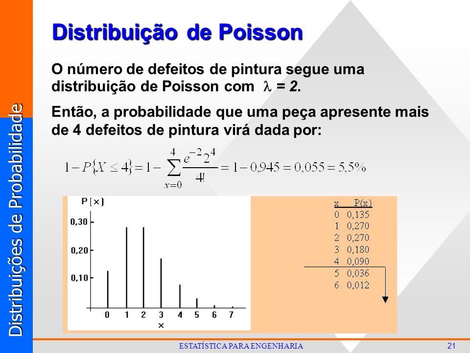 Distribuições de Probabilidade 21 ESTATÍSTICA PARA ENGENHARIA O número de defeitos de pintura segue uma distribuição de Poisson com = 2.