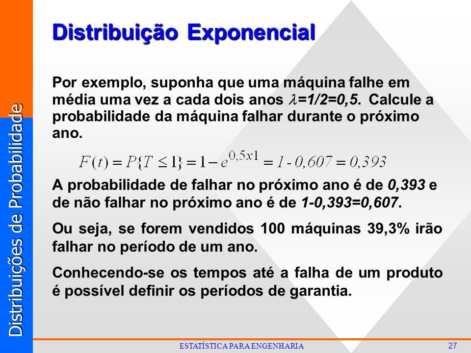 Distribuições de Probabilidade 27 ESTATÍSTICA PARA ENGENHARIA Distribuição Exponencial Por exemplo, suponha que uma máquina falhe em média uma vez a cada dois anos =1/2=0,5.