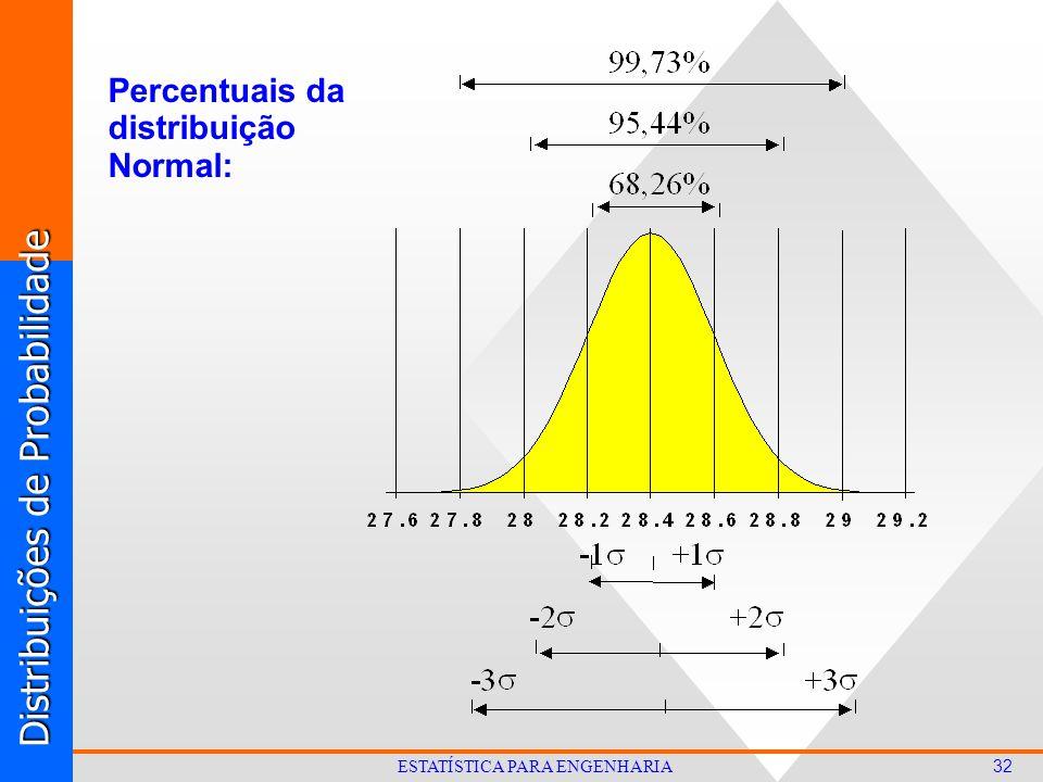Distribuições de Probabilidade 32 ESTATÍSTICA PARA ENGENHARIA Percentuais da distribuição Normal:
