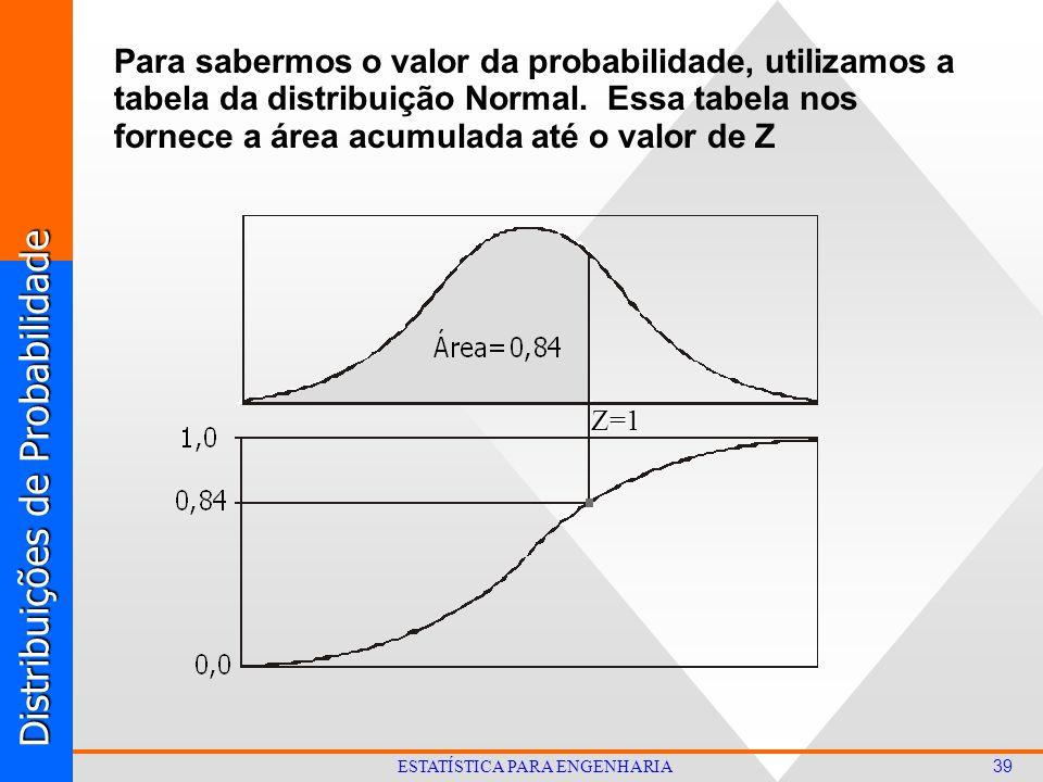 Distribuições de Probabilidade 39 ESTATÍSTICA PARA ENGENHARIA Para sabermos o valor da probabilidade, utilizamos a tabela da distribuição Normal.