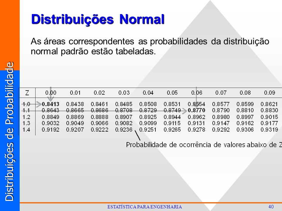 Distribuições de Probabilidade 40 ESTATÍSTICA PARA ENGENHARIA As áreas correspondentes as probabilidades da distribuição normal padrão estão tabeladas.