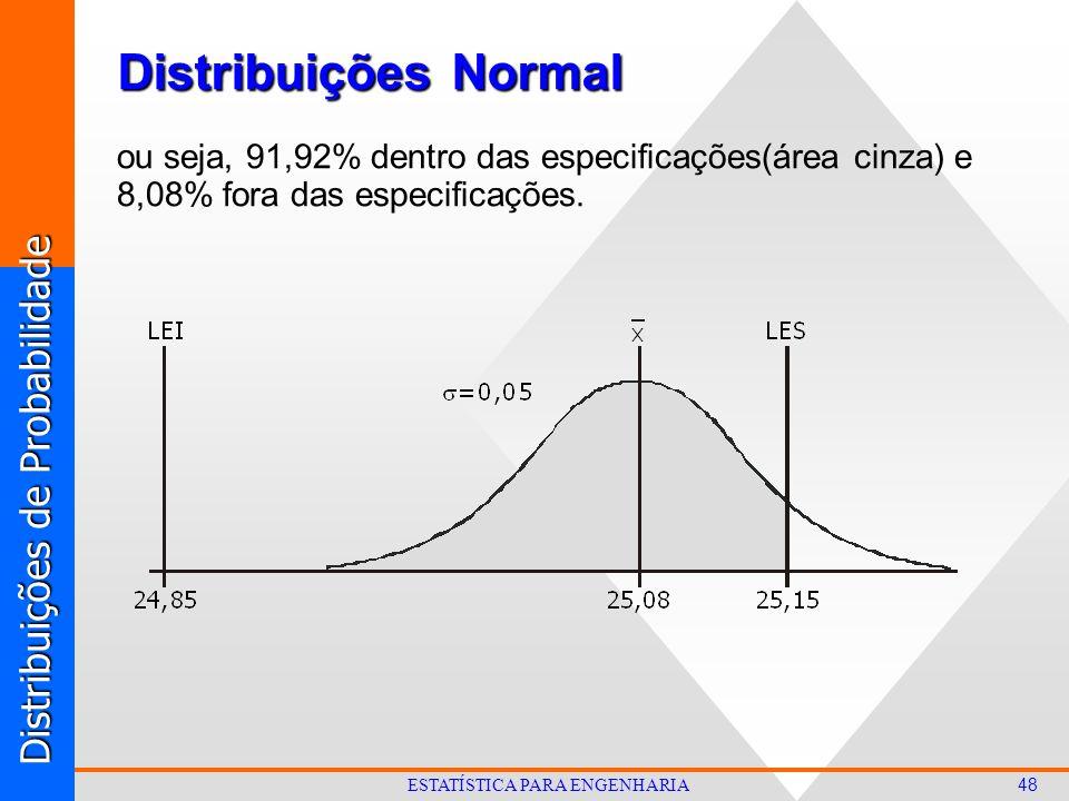 Distribuições de Probabilidade 48 ESTATÍSTICA PARA ENGENHARIA ou seja, 91,92% dentro das especificações(área cinza) e 8,08% fora das especificações.