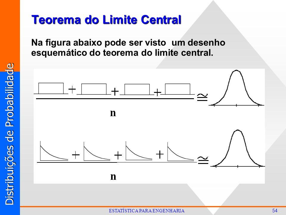 Distribuições de Probabilidade 54 ESTATÍSTICA PARA ENGENHARIA Teorema do Limite Central Na figura abaixo pode ser visto um desenho esquemático do teorema do limite central.