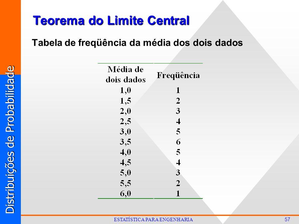 Distribuições de Probabilidade 57 ESTATÍSTICA PARA ENGENHARIA Teorema do Limite Central Tabela de freqüência da média dos dois dados