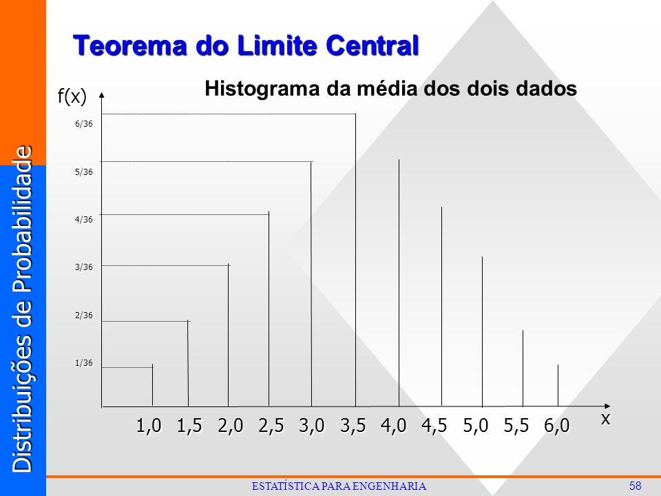 Distribuições de Probabilidade 58 ESTATÍSTICA PARA ENGENHARIA Teorema do Limite Central 1,01,53,52,52,03,06,04,04,55,05,5 1/36 2/36 3/36 xf(x)4/36 5/36 6/36 Histograma da média dos dois dados