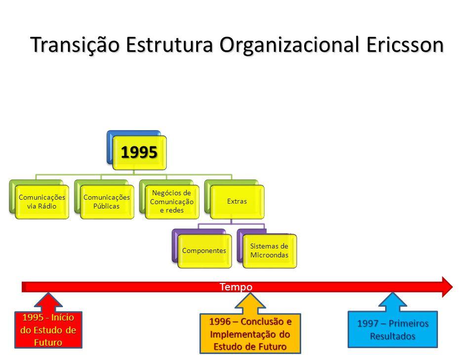 Transição Estrutura Organizacional Ericsson 1995 Comunicações via Rádio Comunicações Públicas Negócios de Comunicação e redes ExtrasComponentes Sistemas de Microondas 1997 Sistemas Móveis Sistemas de Informação e comunicação Terminais Tempo 1995 - Início do Estudo de Futuro 1996 – Conclusão e Implementação do Estudo de Futuro 1997 – Primeiros Resultados