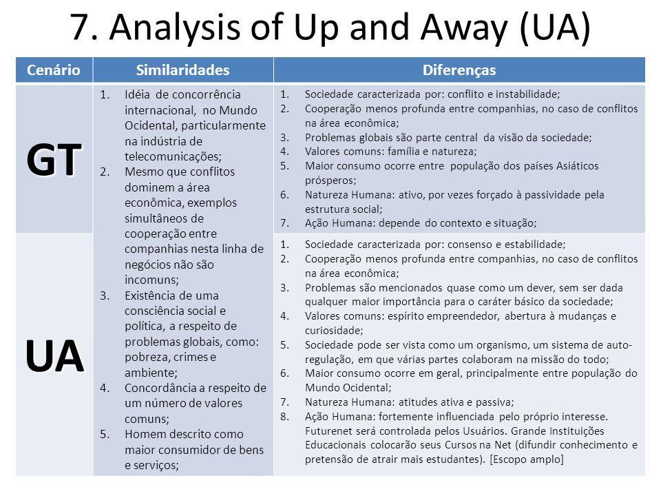 7. Analysis of Up and Away (UA) CenárioSimilaridadesDiferenças GT 1.Idéia de concorrência internacional, no Mundo Ocidental, particularmente na indúst