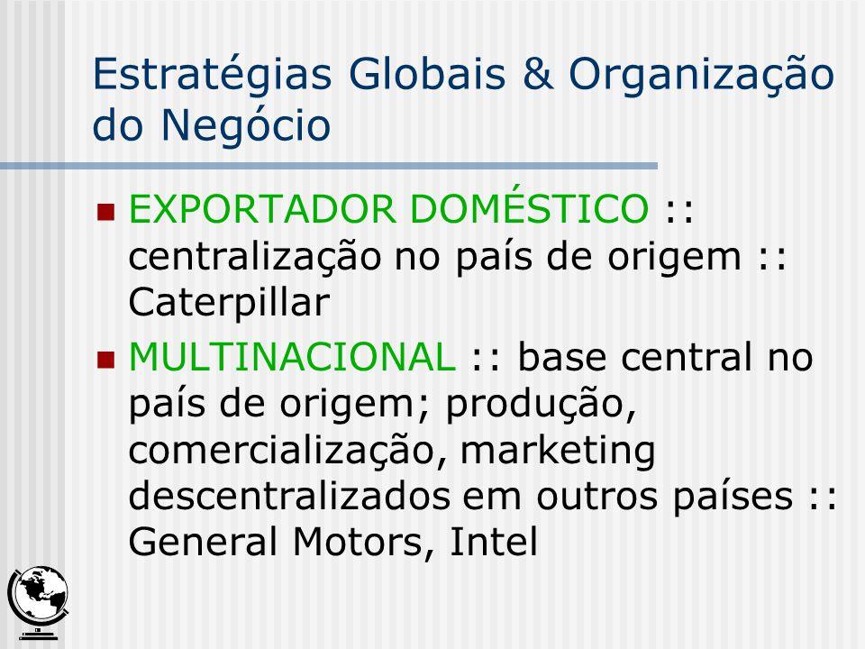 Estratégias Globais & Organização do Negócio EXPORTADOR DOMÉSTICO :: centralização no país de origem :: Caterpillar MULTINACIONAL :: base central no p