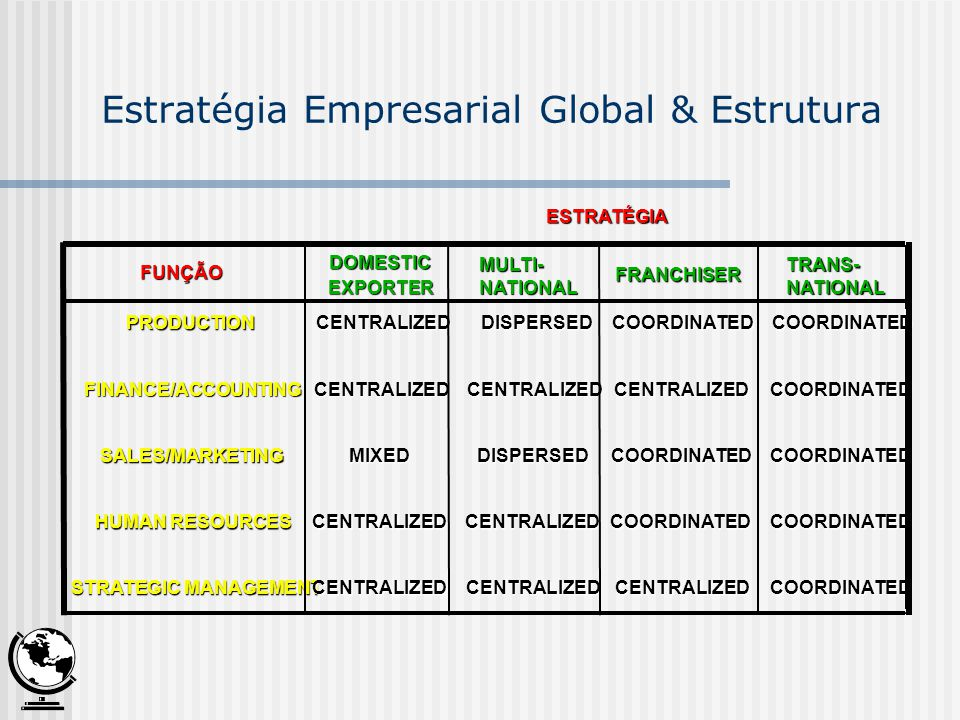 FUNÇÃO FUNÇÃO DOMESTIC EXPORTER MULTI-NATIONAL FRANCHISER TRANS-NATIONAL PRODUCTION PRODUCTION CENTRALIZED CENTRALIZED DISPERSED DISPERSED COORDINATED