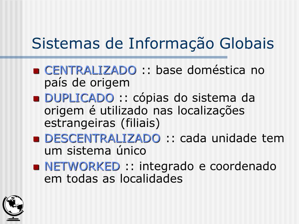 Sistemas de Informação Globais CENTRALIZADO CENTRALIZADO :: base doméstica no país de origem DUPLICADO DUPLICADO :: cópias do sistema da origem é util