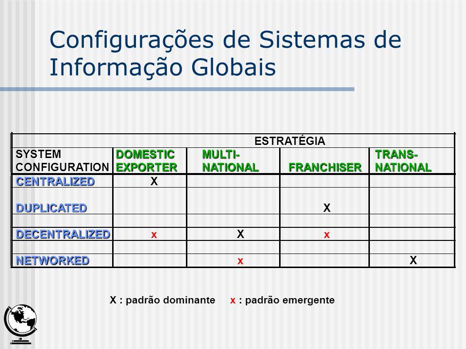 NATIONAL NATIONALESTRATÉGIA SYSTEM SYSTEM DOMESTIC DOMESTIC MULTI- TRANS- TRANS- CONFIGURATION CONFIGURATION EXPORTER EXPORTER FRANCHISER FRANCHISER NATIONAL NATIONAL CENTRALIZED CENTRALIZEDX DUPLICATED DUPLICATEDX DECENTRALIZED DECENTRALIZEDxXx NETWORKED NETWORKEDxX X : padrão dominante x : padrão emergente Configurações de Sistemas de Informação Globais