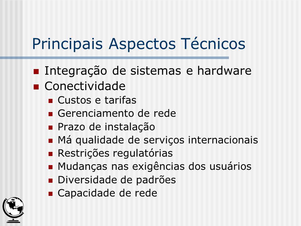 Principais Aspectos Técnicos Integração de sistemas e hardware Conectividade Custos e tarifas Gerenciamento de rede Prazo de instalação Má qualidade d