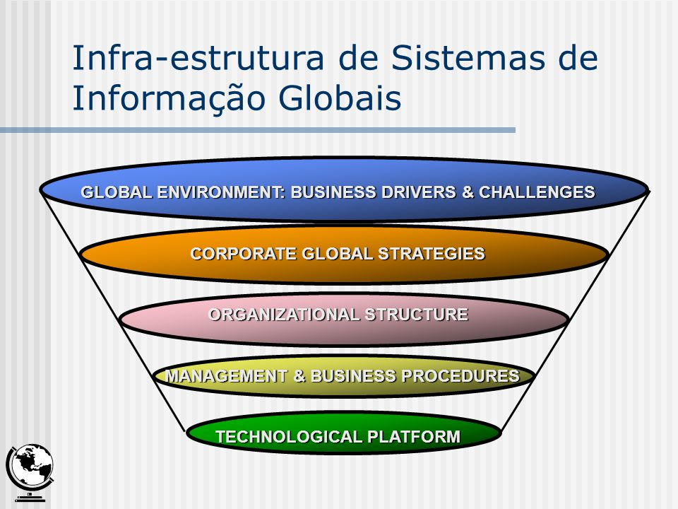 GLOBAL ENVIRONMENT: BUSINESS DRIVERS & CHALLENGES CORPORATE GLOBAL STRATEGIES ORGANIZATIONAL STRUCTURE MANAGEMENT & BUSINESS PROCEDURES MANAGEMENT & B