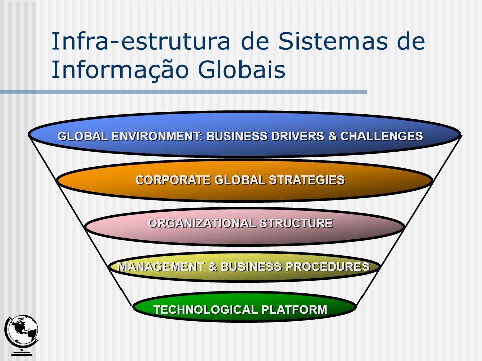 Forças Globais sobre o Negócio Fatores culturais gerais Tecnologias de comunicação e de transporte globais Desenvolvimento de uma cultura global Surgimento de normais e padrões globais Estabilidade política Base de conhecimento global