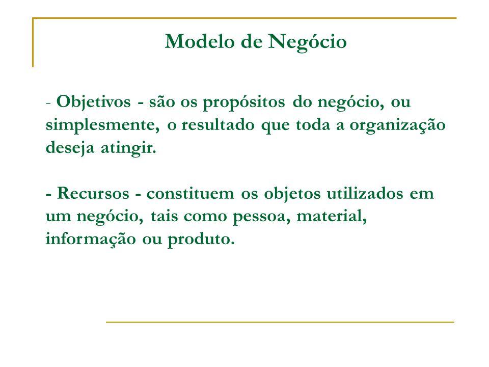Modelo de Negócio - Objetivos - são os propósitos do negócio, ou simplesmente, o resultado que toda a organização deseja atingir. - Recursos - constit