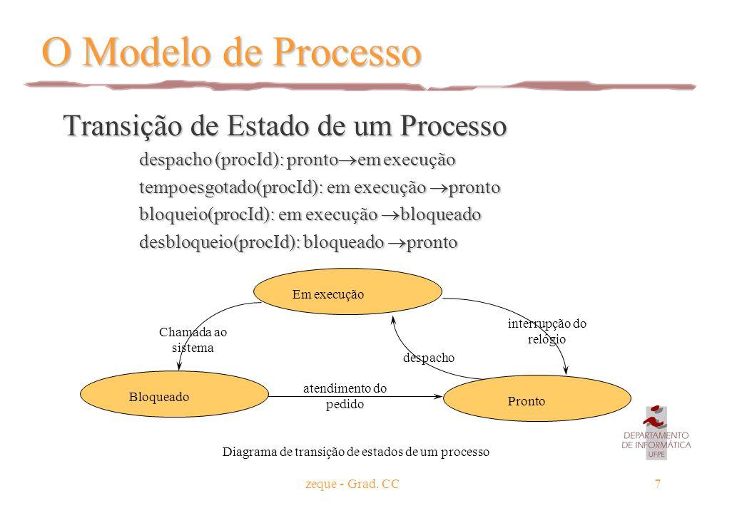 zeque - Grad. CC7 O Modelo de Processo Transição de Estado de um Processo Transição de Estado de um Processo despacho (procId): pronto  em execução t