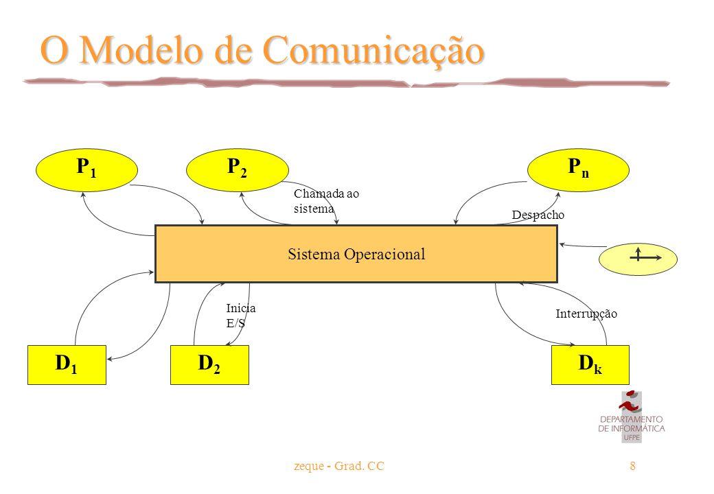 zeque - Grad. CC8 O Modelo de Comunicação Sistema Operacional P1P1 P2P2 PnPn D1D1 D2D2 DkDk Chamada ao sistema Despacho Interrupção Inicia E/S