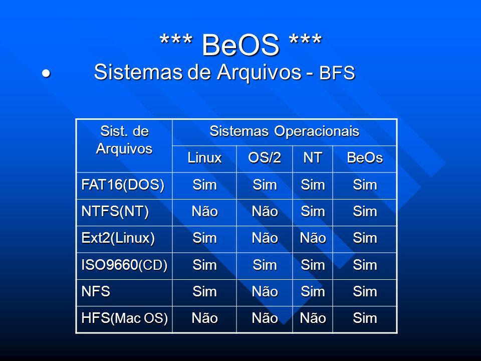 *** BeOS ***  Sistemas de Arquivos - BFS Sist. de Arquivos Sistemas Operacionais LinuxOS/2NTBeOs FAT16(DOS)SimSimSimSim NTFS(NT)NãoNãoSimSim Ext2(Lin