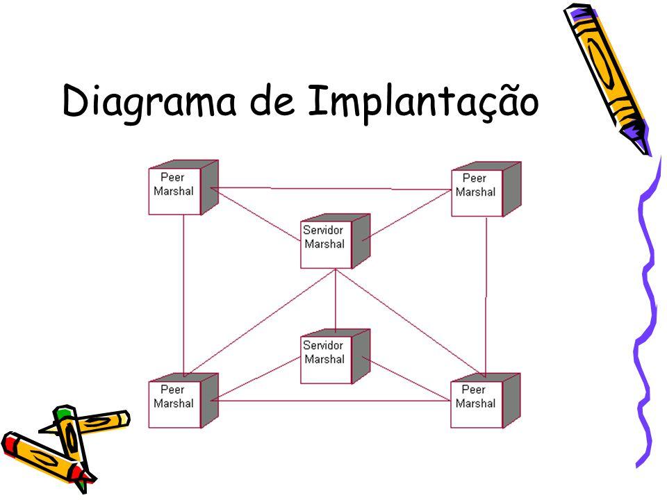 Diagrama de Implantação