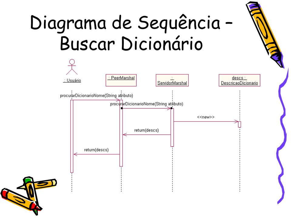 Diagrama de Sequência – Buscar Dicionário