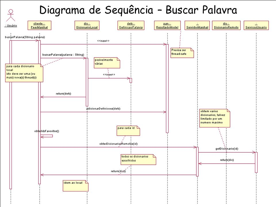 Diagrama de Sequência – Buscar Palavra