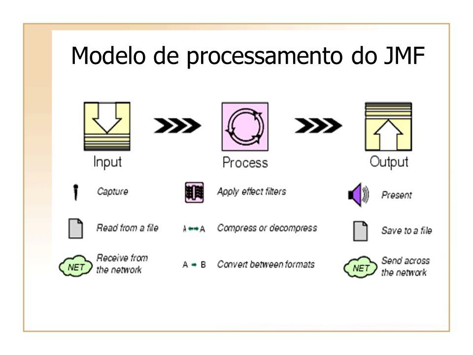 Modelo de processamento do JMF