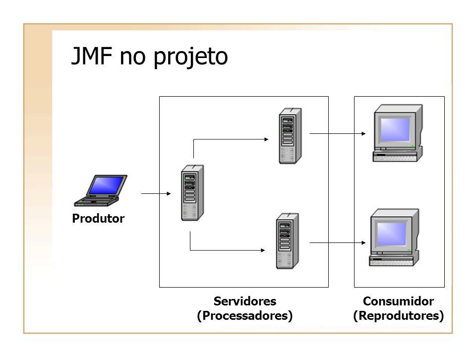 JMF no projeto Produtor Consumidor (Reprodutores) Servidores (Processadores)
