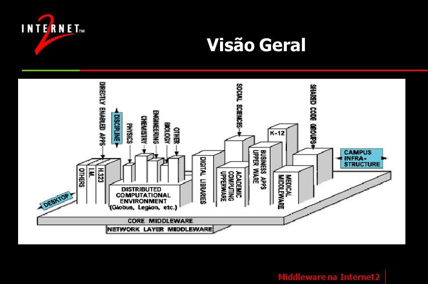 Visão Geral Middleware na Internet2