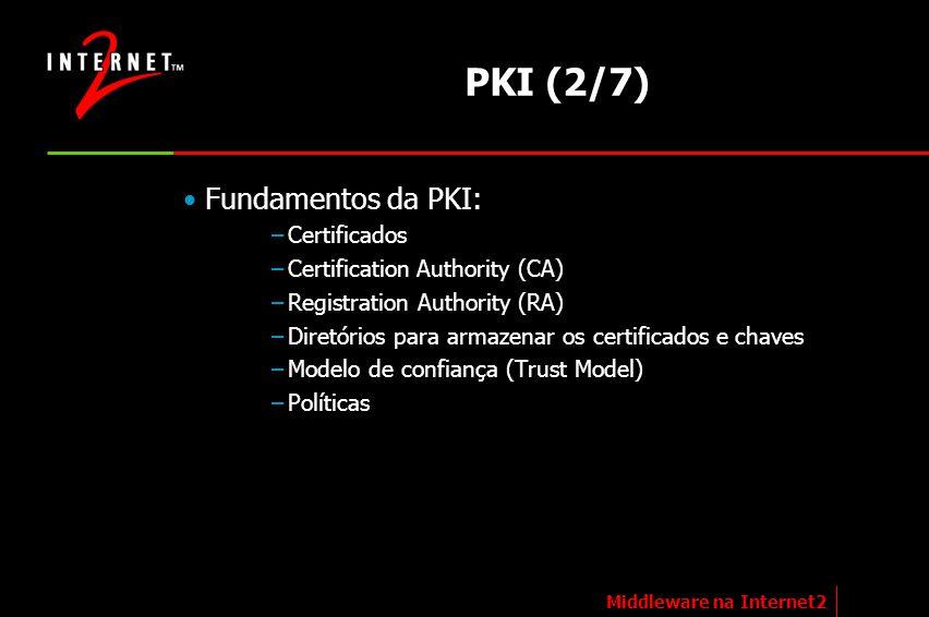 PKI (2/7) Fundamentos da PKI: –Certificados –Certification Authority (CA) –Registration Authority (RA) –Diretórios para armazenar os certificados e ch