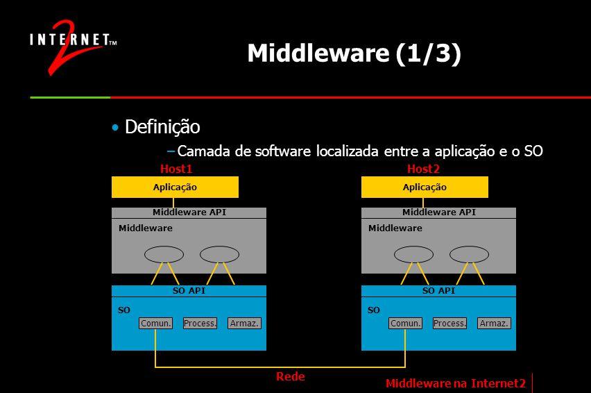 Middleware (1/3) Definição –Camada de software localizada entre a aplicação e o SO Middleware na Internet2 Aplicação Middleware API Middleware SO API