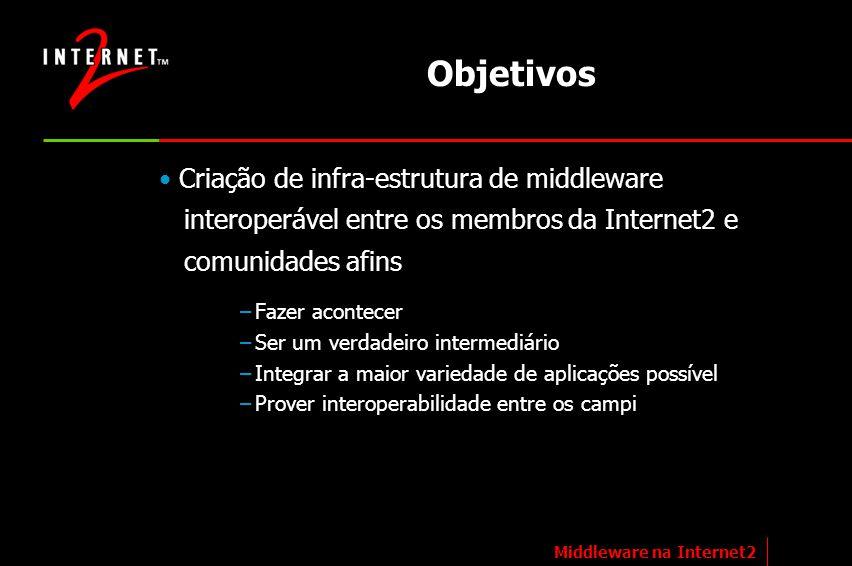 Objetivos Criação de infra-estrutura de middleware interoperável entre os membros da Internet2 e comunidades afins –Fazer acontecer –Ser um verdadeiro