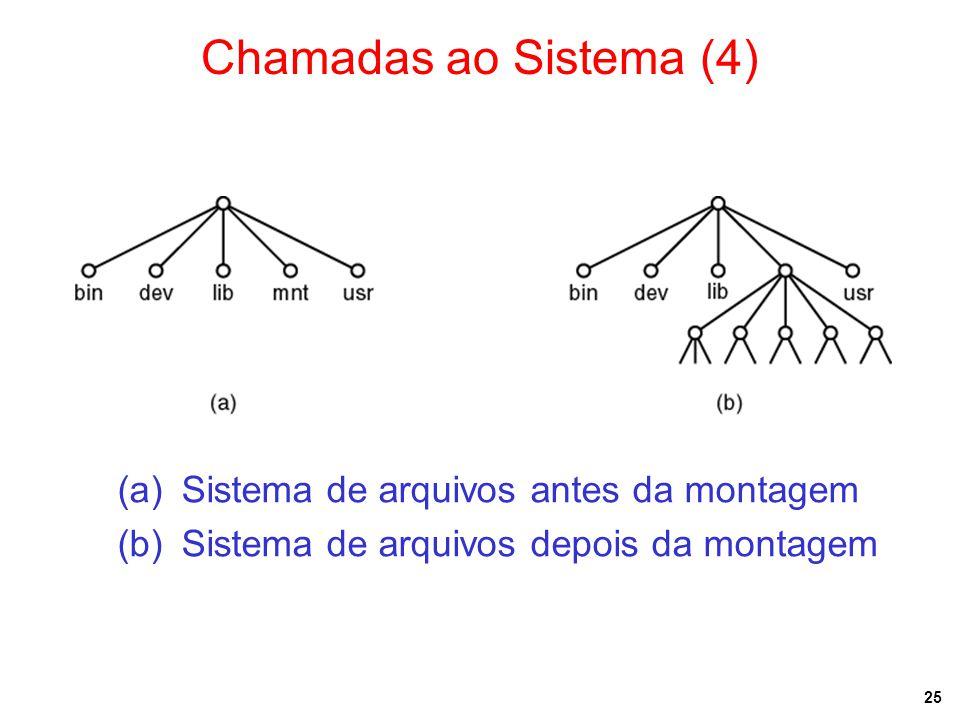 25 Chamadas ao Sistema (4) (a)Sistema de arquivos antes da montagem (b)Sistema de arquivos depois da montagem