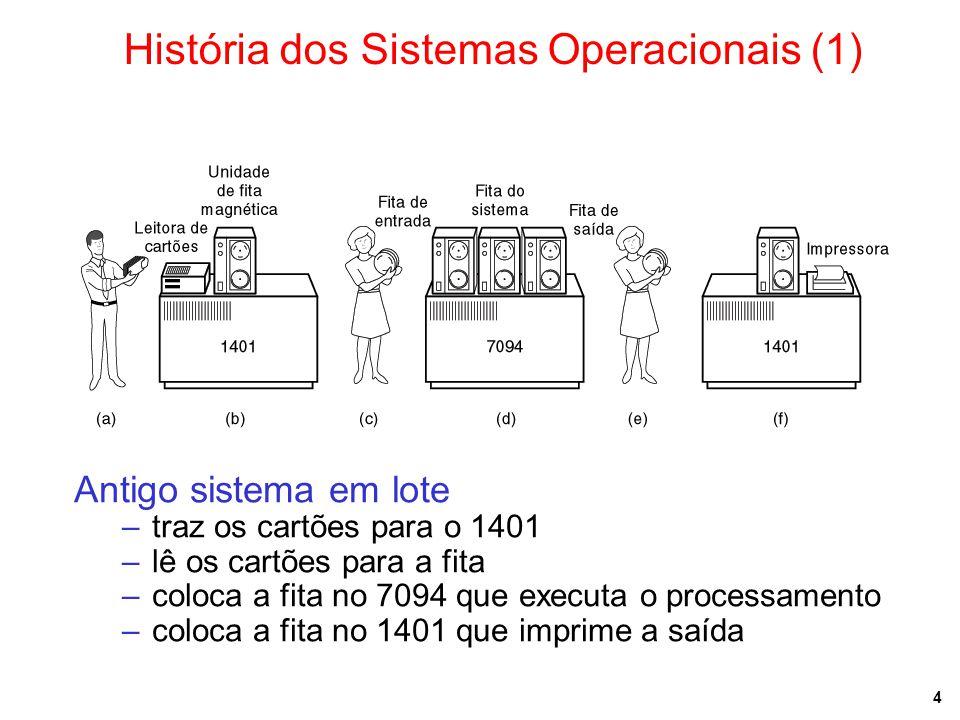 4 História dos Sistemas Operacionais (1) Antigo sistema em lote –traz os cartões para o 1401 –lê os cartões para a fita –coloca a fita no 7094 que executa o processamento –coloca a fita no 1401 que imprime a saída