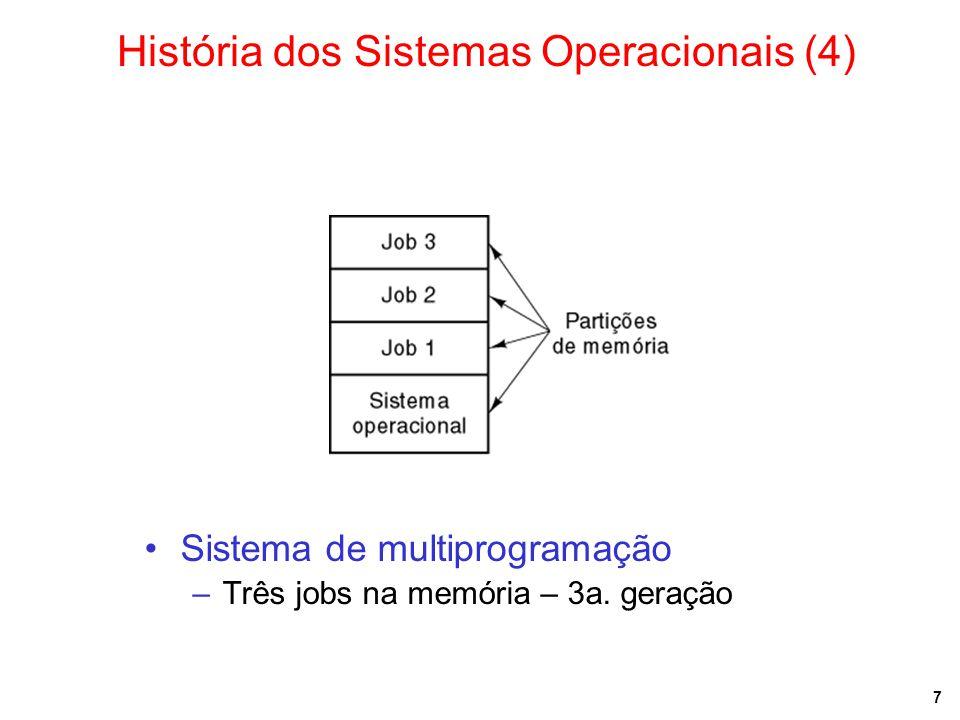 7 Sistema de multiprogramação –Três jobs na memória – 3a. geração História dos Sistemas Operacionais (4)