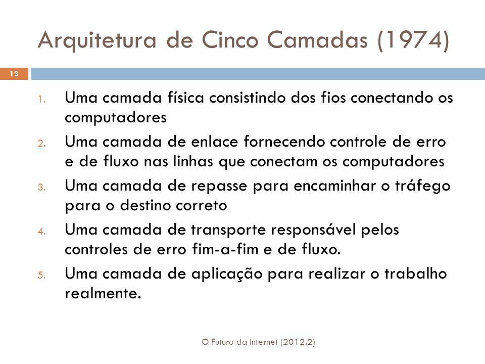 Arquitetura de Cinco Camadas (1974) O Futuro da Internet (2012.2) 13 1. Uma camada física consistindo dos fios conectando os computadores 2. Uma camad