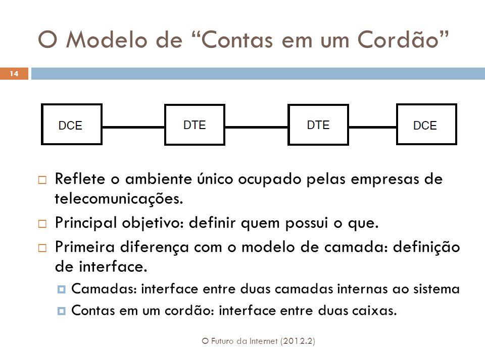 O Modelo de Contas em um Cordão O Futuro da Internet (2012.2) 14  Reflete o ambiente único ocupado pelas empresas de telecomunicações.
