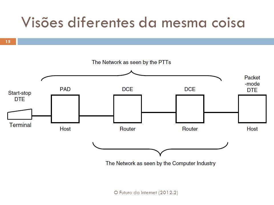 Visões diferentes da mesma coisa O Futuro da Internet (2012.2) 15