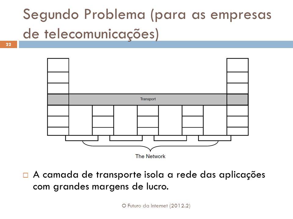 Segundo Problema (para as empresas de telecomunicações) O Futuro da Internet (2012.2) 22  A camada de transporte isola a rede das aplicações com gran