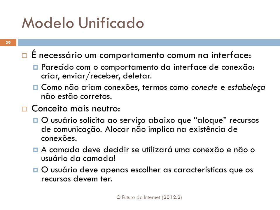 Modelo Unificado O Futuro da Internet (2012.2) 29  É necessário um comportamento comum na interface:  Parecido com o comportamento da interface de conexão: criar, enviar/receber, deletar.